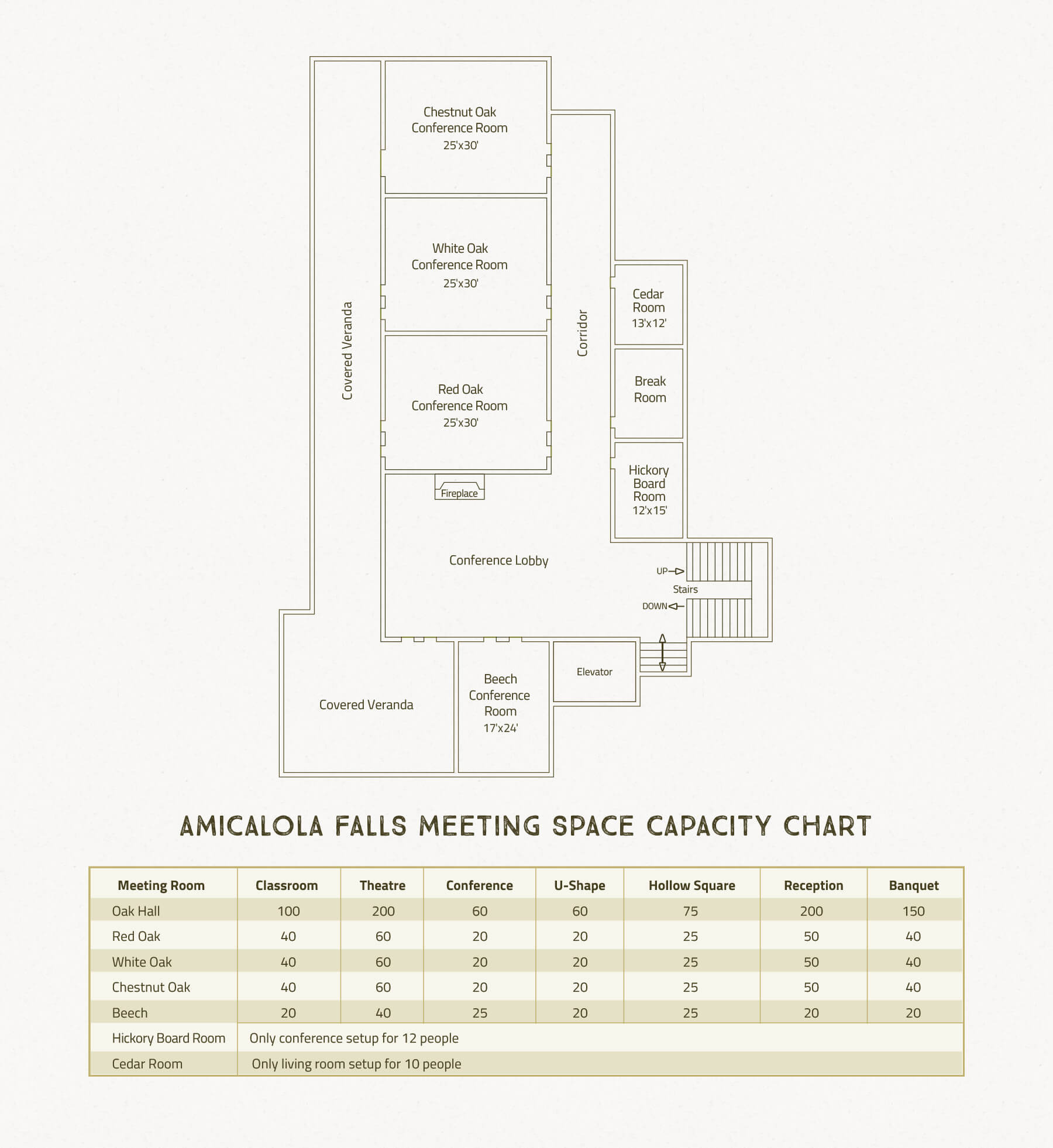 Amicalola Falls Adventure Lodge Meeting Events Facilities Capacity Chart